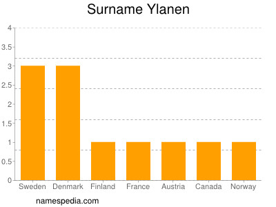 Surname Ylanen