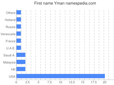 Given name Yman