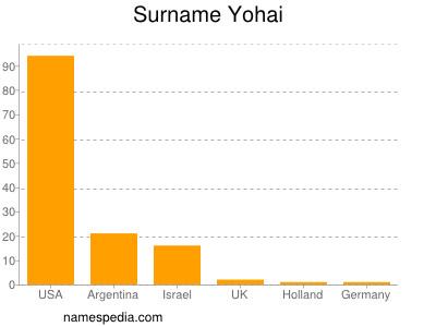 Surname Yohai