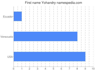 Given name Yohandry