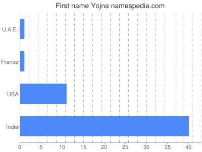 Given name Yojna