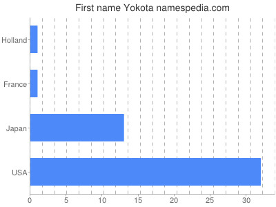 Given name Yokota