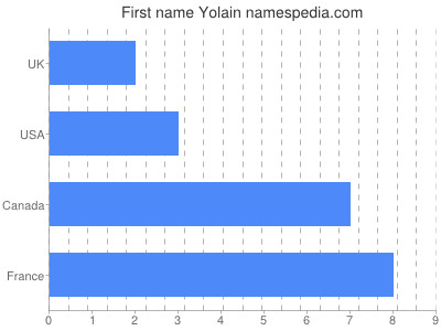 Given name Yolain
