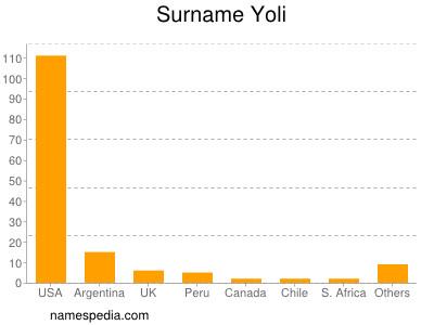 Surname Yoli