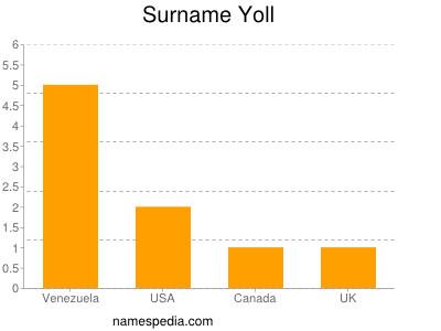 Surname Yoll