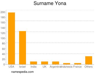 Surname Yona