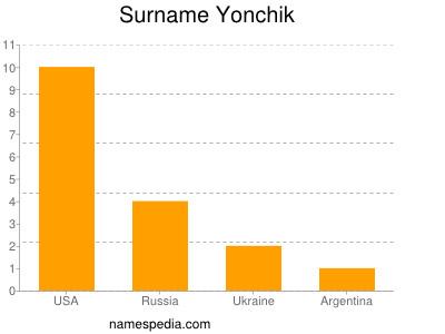 Surname Yonchik
