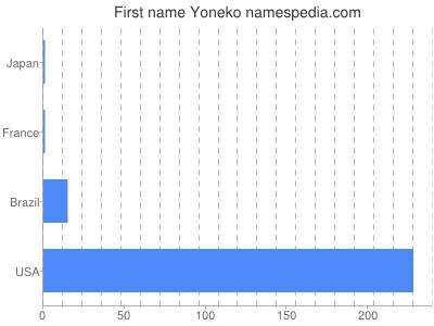 Given name Yoneko
