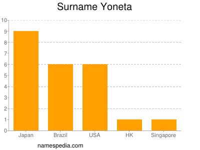 Surname Yoneta
