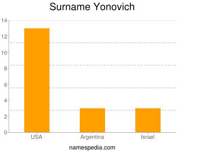Surname Yonovich