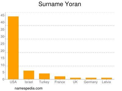 Surname Yoran