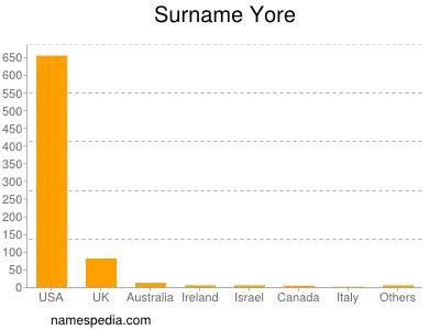Surname Yore