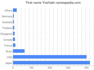 Given name Yoshiaki