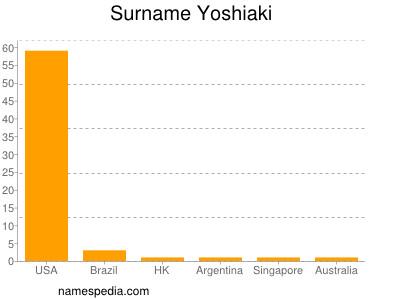 Surname Yoshiaki