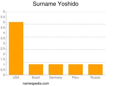 Surname Yoshido