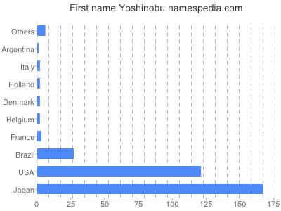 Given name Yoshinobu