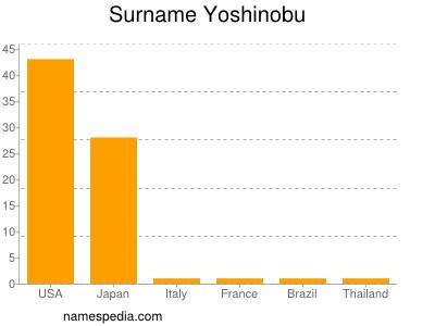 Surname Yoshinobu