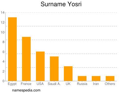Surname Yosri