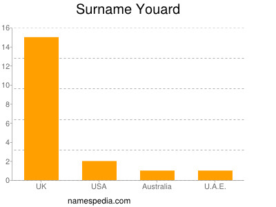 Surname Youard