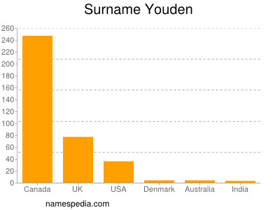 Familiennamen Youden