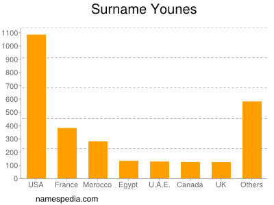 Surname Younes