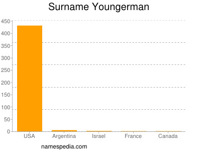 Surname Youngerman