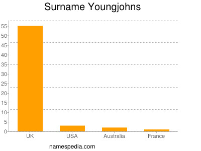 Surname Youngjohns