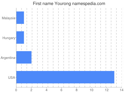 Given name Yourong