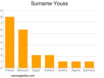 Surname Youss