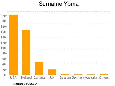 Surname Ypma
