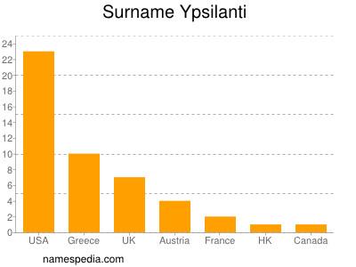 nom Ypsilanti