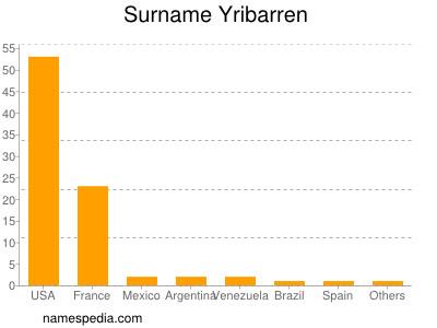 Surname Yribarren
