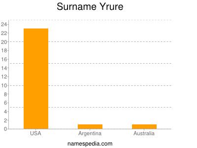 Surname Yrure