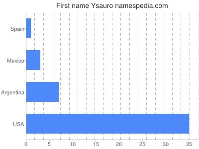 Vornamen Ysauro