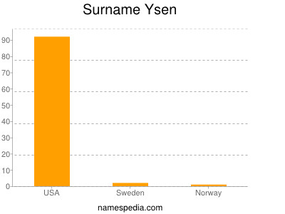 Surname Ysen