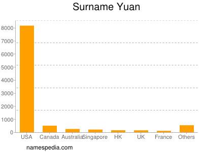Surname Yuan