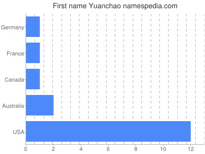 Given name Yuanchao