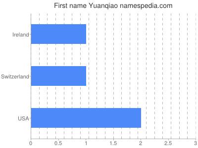 Given name Yuanqiao