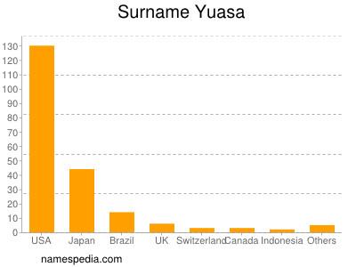 Surname Yuasa