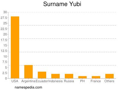 Surname Yubi