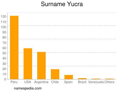 Surname Yucra