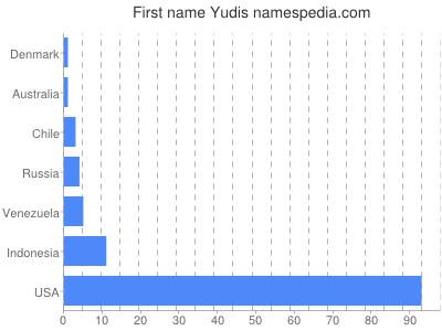 Given name Yudis