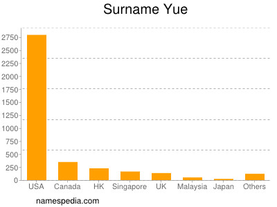Surname Yue