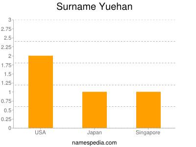 Surname Yuehan