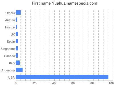 Given name Yuehua