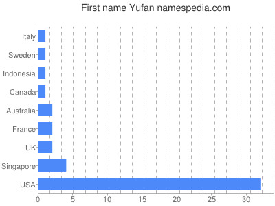 Given name Yufan