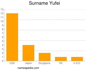 Surname Yufei