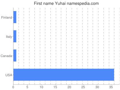 Vornamen Yuhai