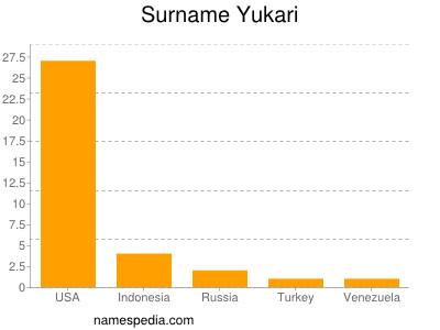 Surname Yukari