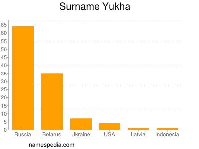 Surname Yukha